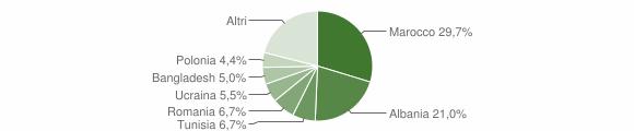 Grafico cittadinanza stranieri - Modigliana 2018