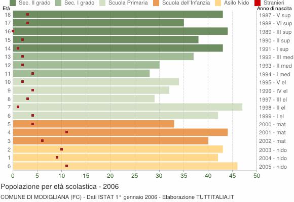 Grafico Popolazione in età scolastica - Modigliana 2006