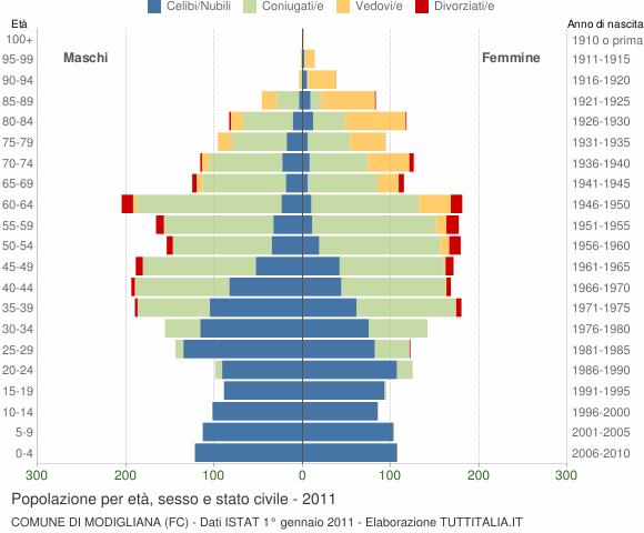 Grafico Popolazione per età, sesso e stato civile Comune di Modigliana (FC)