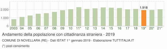 Grafico andamento popolazione stranieri Comune di Novellara (RE)