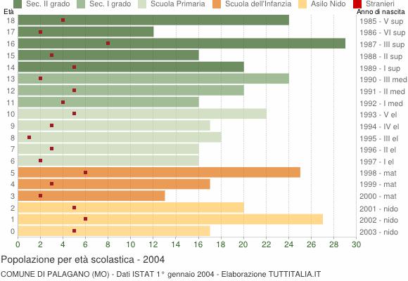 Grafico Popolazione in età scolastica - Palagano 2004