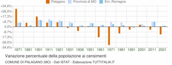Grafico variazione percentuale della popolazione Comune di Palagano (MO)