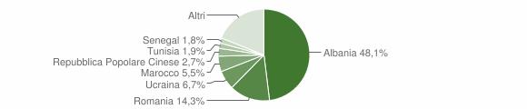 Grafico cittadinanza stranieri - Bellaria-Igea Marina 2016