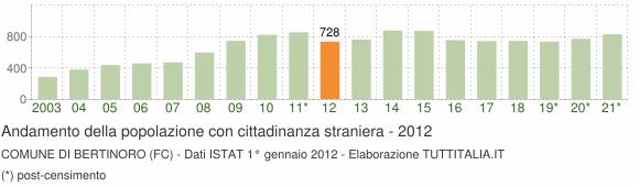 Grafico andamento popolazione stranieri Comune di Bertinoro (FC)