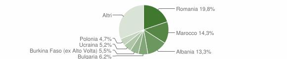Grafico cittadinanza stranieri - Bertinoro 2012