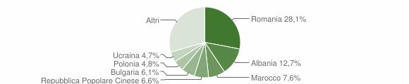 Grafico cittadinanza stranieri - Bertinoro 2014