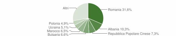 Grafico cittadinanza stranieri - Bertinoro 2015