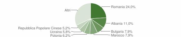 Grafico cittadinanza stranieri - Bertinoro 2016