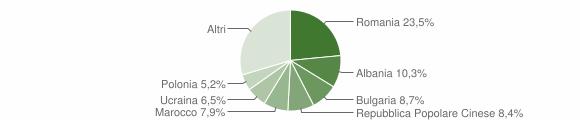 Grafico cittadinanza stranieri - Bertinoro 2018