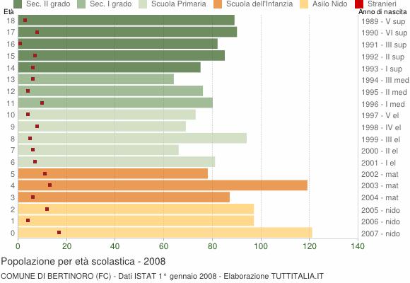Grafico Popolazione in età scolastica - Bertinoro 2008