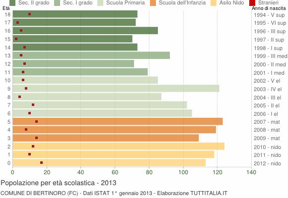 Grafico Popolazione in età scolastica - Bertinoro 2013