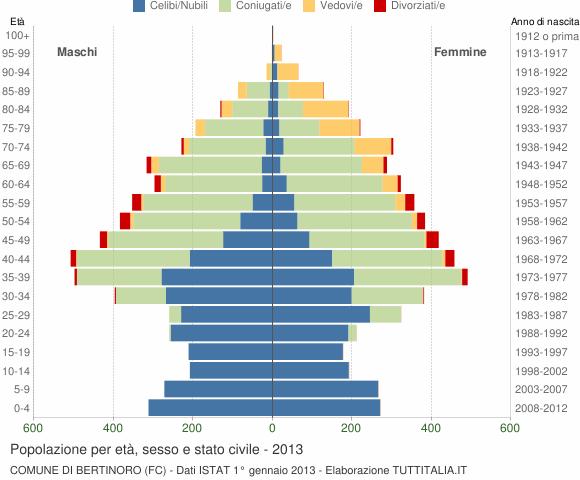 Grafico Popolazione per età, sesso e stato civile Comune di Bertinoro (FC)