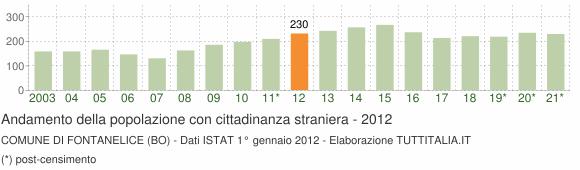 Grafico andamento popolazione stranieri Comune di Fontanelice (BO)