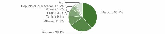 Grafico cittadinanza stranieri - Fontanelice 2012