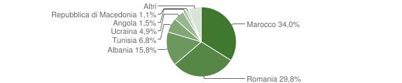 Grafico cittadinanza stranieri - Fontanelice 2015