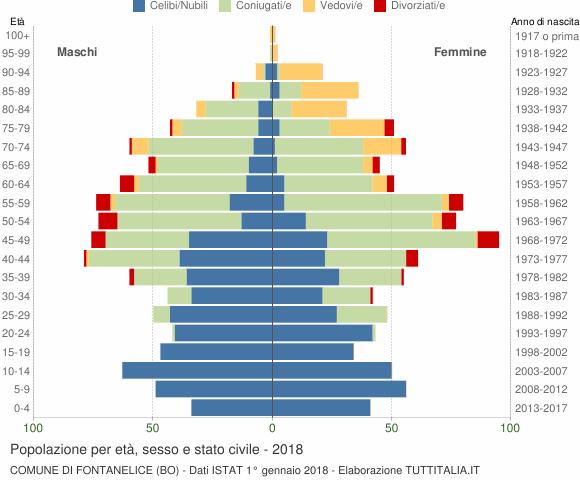 Grafico Popolazione per età, sesso e stato civile Comune di Fontanelice (BO)