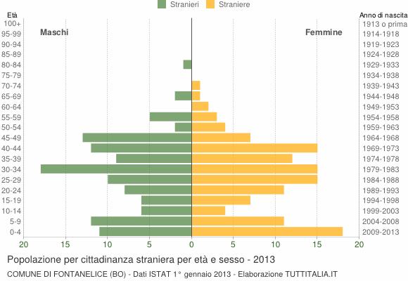 Grafico cittadini stranieri - Fontanelice 2013