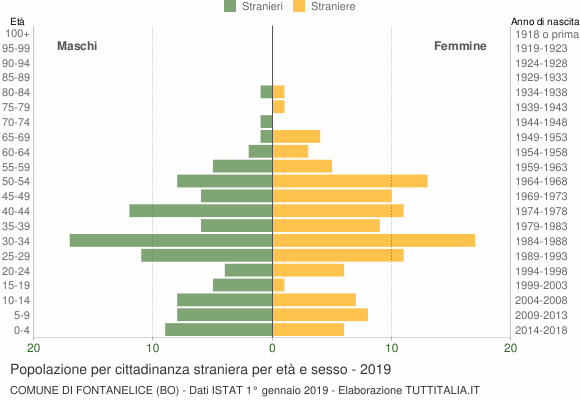 Grafico cittadini stranieri - Fontanelice 2019