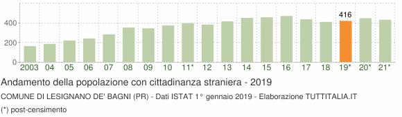 Grafico andamento popolazione stranieri Comune di Lesignano de' Bagni (PR)