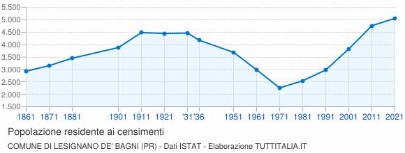 Grafico andamento storico popolazione Comune di Lesignano de' Bagni (PR)
