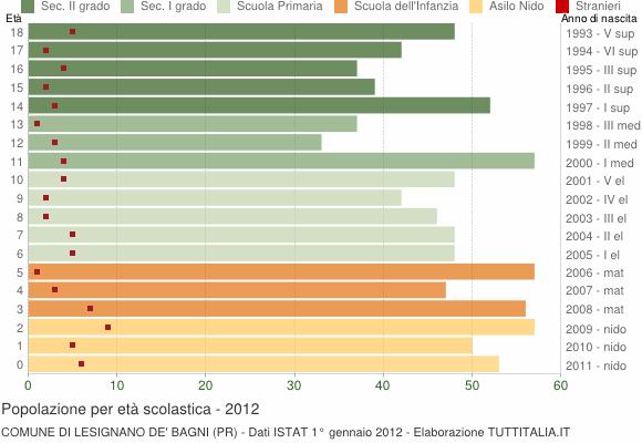 Grafico Popolazione in età scolastica - Lesignano de' Bagni 2012