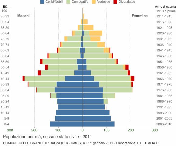 Grafico Popolazione per età, sesso e stato civile Comune di Lesignano de' Bagni (PR)
