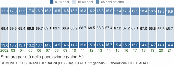 Grafico struttura della popolazione Comune di Lesignano de' Bagni (PR)