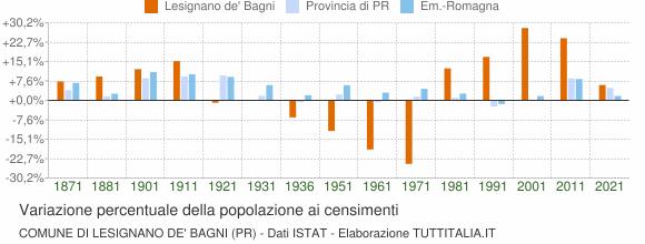 Grafico variazione percentuale della popolazione Comune di Lesignano de' Bagni (PR)