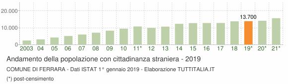 Grafico andamento popolazione stranieri Comune di Ferrara