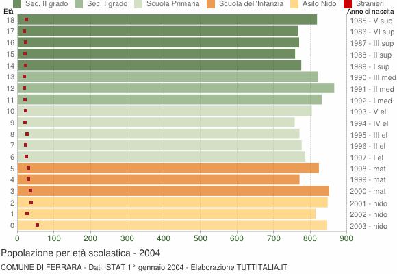 Grafico Popolazione in età scolastica - Ferrara 2004