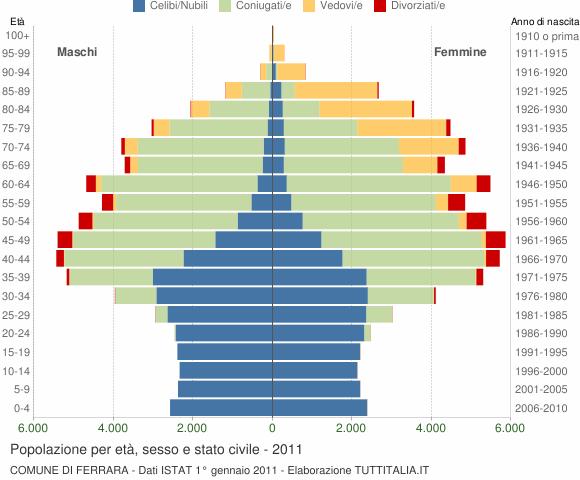 Grafico Popolazione per età, sesso e stato civile Comune di Ferrara