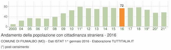 Grafico andamento popolazione stranieri Comune di Fiumalbo (MO)