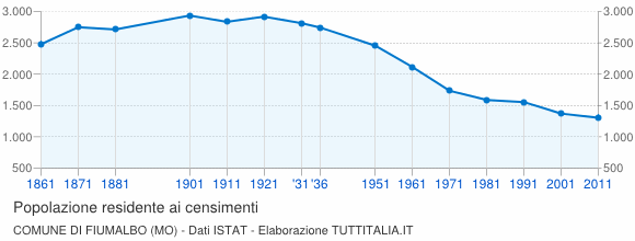 Grafico andamento storico popolazione Comune di Fiumalbo (MO)