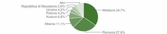 Grafico cittadinanza stranieri - Fiumalbo 2016