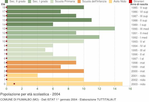 Grafico Popolazione in età scolastica - Fiumalbo 2004