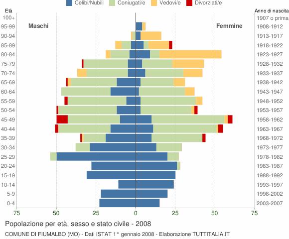 Grafico Popolazione per età, sesso e stato civile Comune di Fiumalbo (MO)
