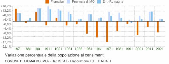 Grafico variazione percentuale della popolazione Comune di Fiumalbo (MO)