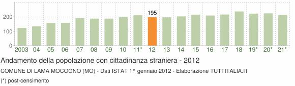 Grafico andamento popolazione stranieri Comune di Lama Mocogno (MO)