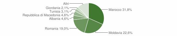 Grafico cittadinanza stranieri - Lama Mocogno 2012