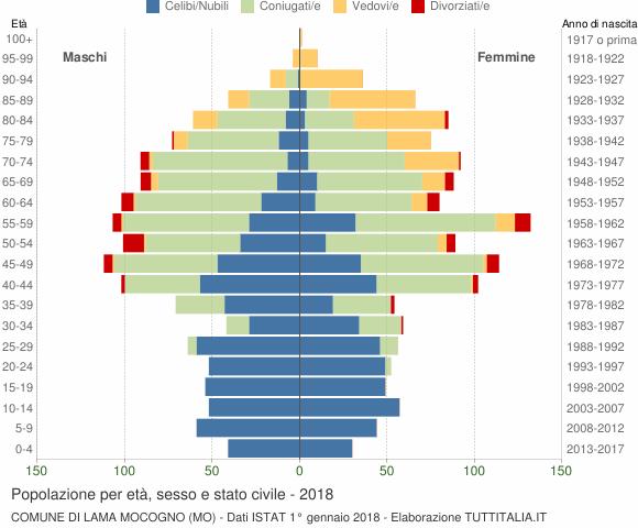 Grafico Popolazione per età, sesso e stato civile Comune di Lama Mocogno (MO)