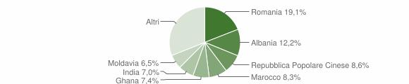 Grafico cittadinanza stranieri - Rubiera 2019