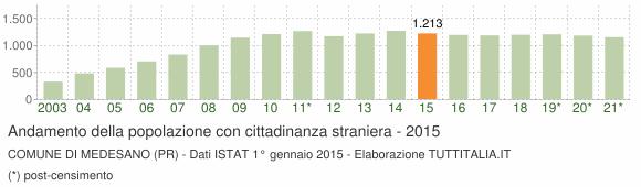 Grafico andamento popolazione stranieri Comune di Medesano (PR)
