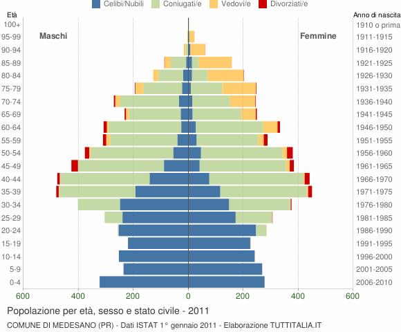 Grafico Popolazione per età, sesso e stato civile Comune di Medesano (PR)