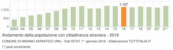 Grafico andamento popolazione stranieri Comune di Misano Adriatico (RN)