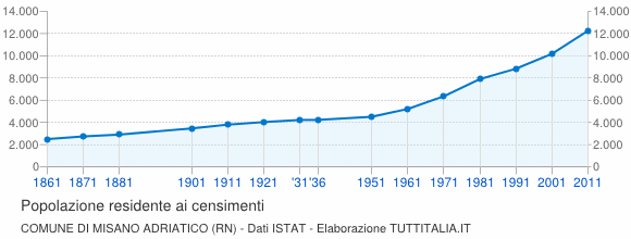 Grafico andamento storico popolazione Comune di Misano Adriatico (RN)