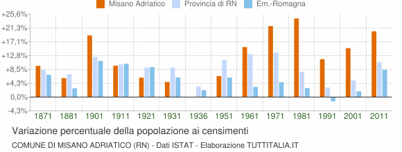 Grafico variazione percentuale della popolazione Comune di Misano Adriatico (RN)