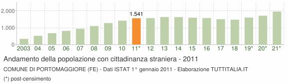 Grafico andamento popolazione stranieri Comune di Portomaggiore (FE)