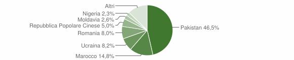 Grafico cittadinanza stranieri - Portomaggiore 2019