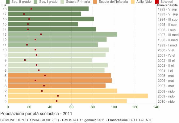 Grafico Popolazione in età scolastica - Portomaggiore 2011