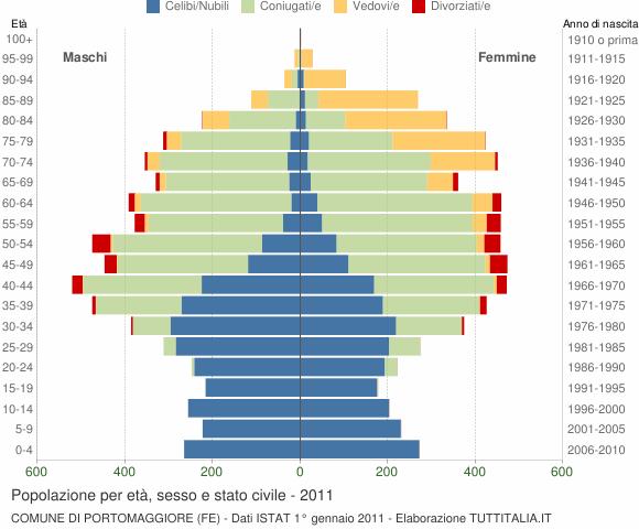 Grafico Popolazione per età, sesso e stato civile Comune di Portomaggiore (FE)